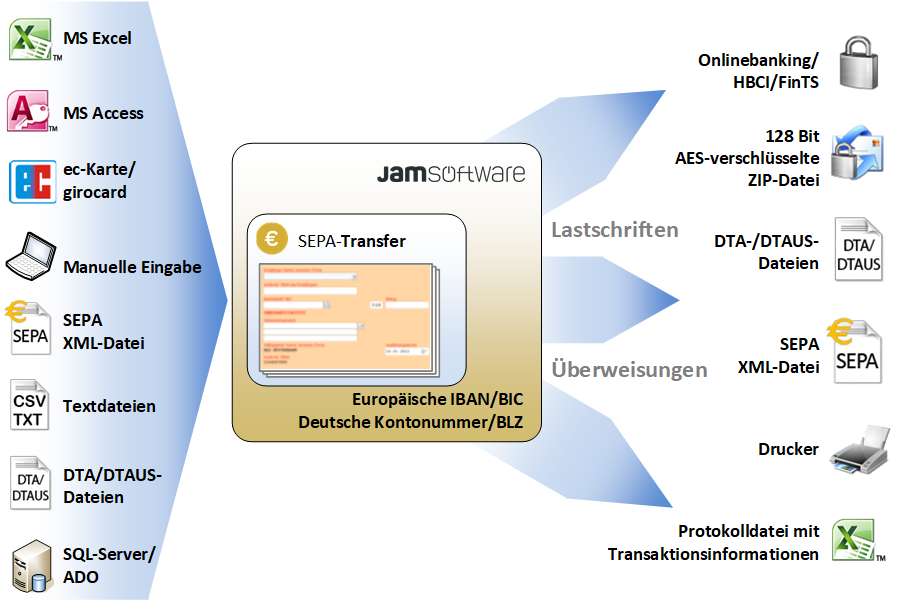 Chart showing functionality of SEPA-Transfer