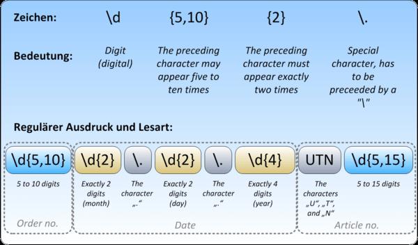 Regulare Ausdrucke Einsatzgebiete Im Entwickleralltag 3
