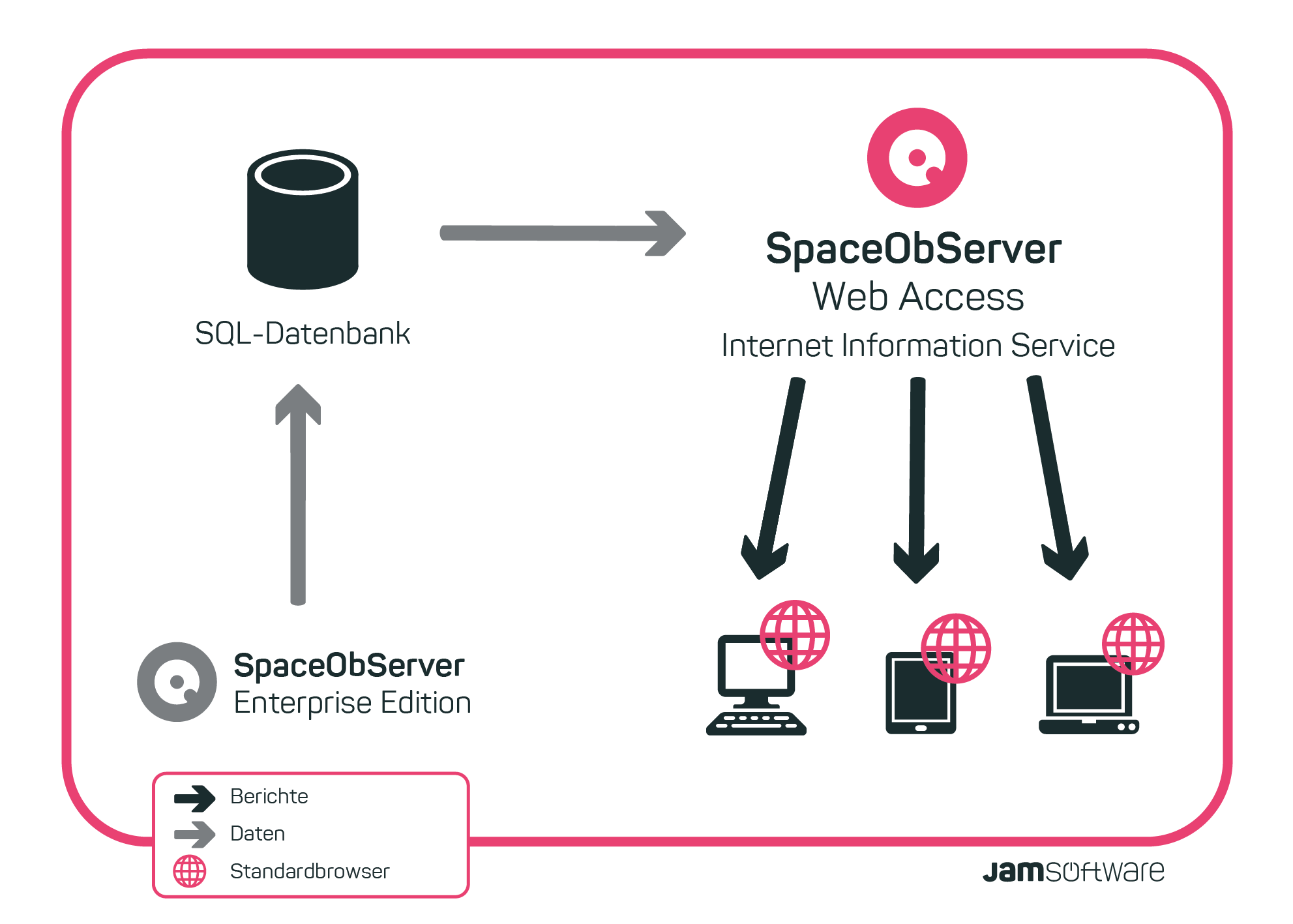 Funktionsweise von SpaceObServer WebAccess